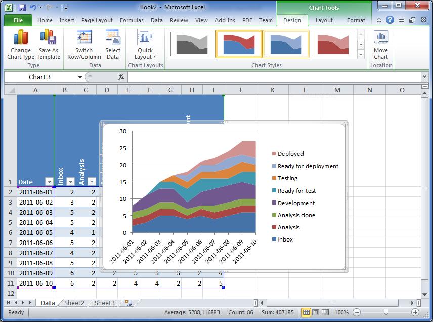 Cumulative Flow Diagram How To Create One In Excel 2010 Excel Excel Tutorials Microsoft Excel Formulas