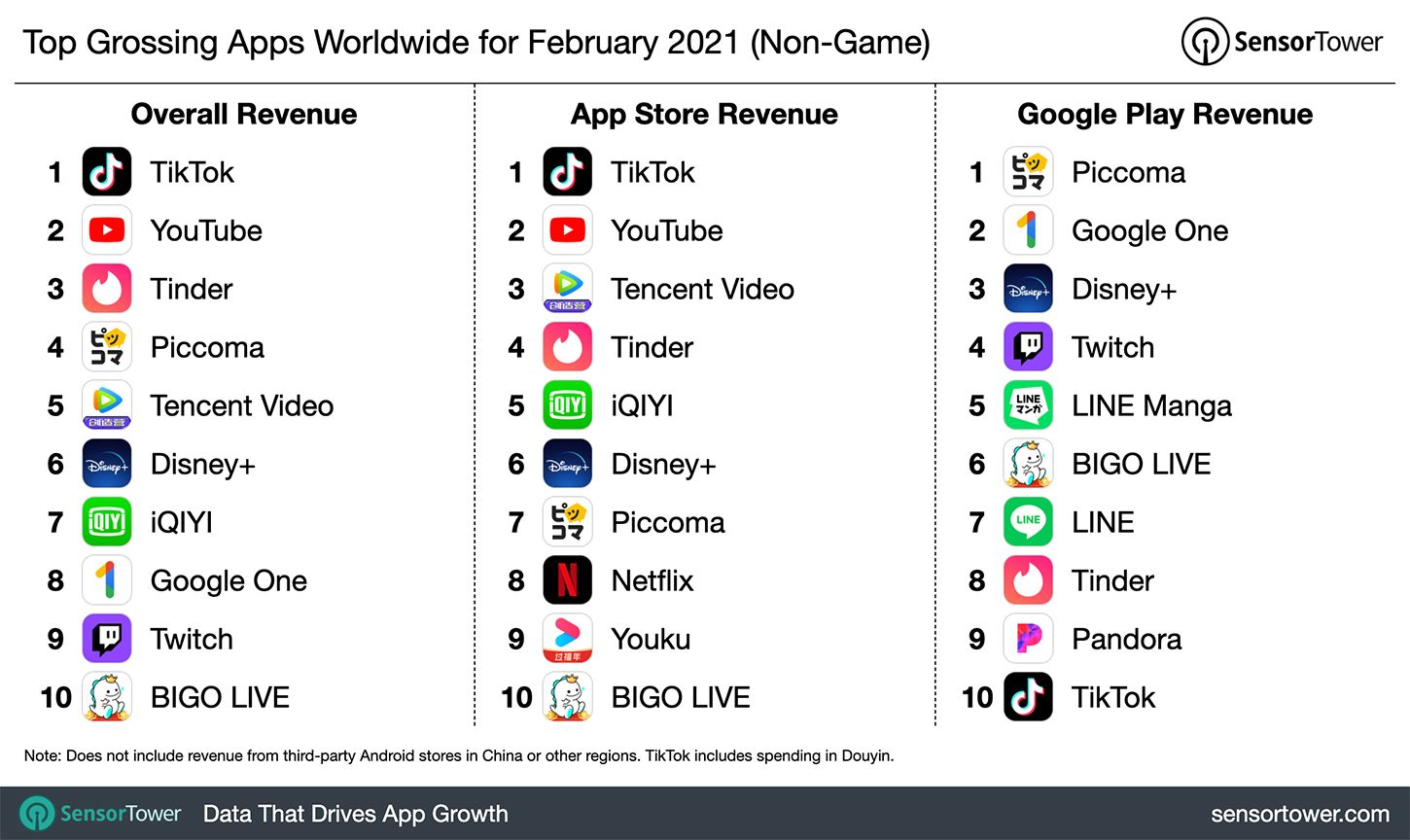 The List Of Apps That Generated Overall High Revenues For February 2021 Has Been Released In 2021 Game App App Revenue Chart