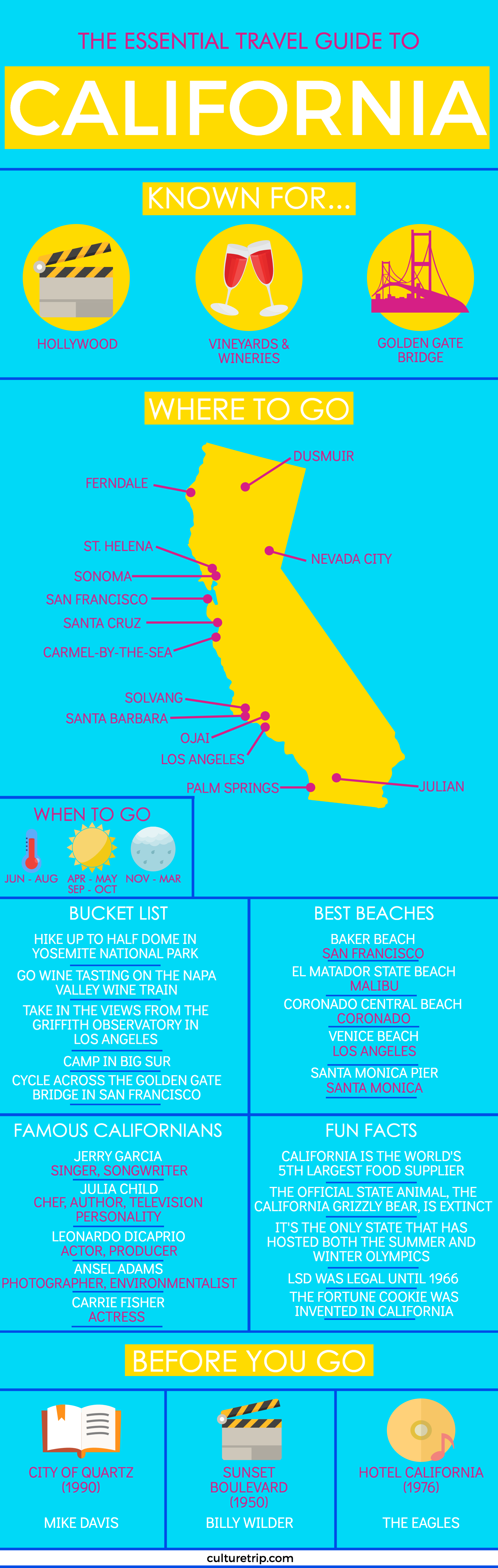 The Essential Travel Guide to California (Infographic ...