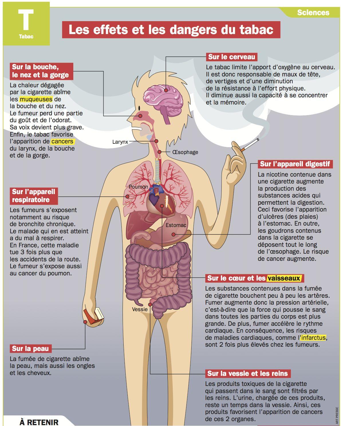 Les effets et les dangers du tabac | Les dangers du tabac