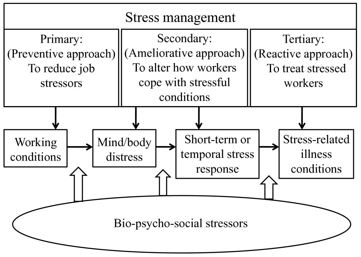 Stress Management flow chart Stress Management – Stress Management Chart