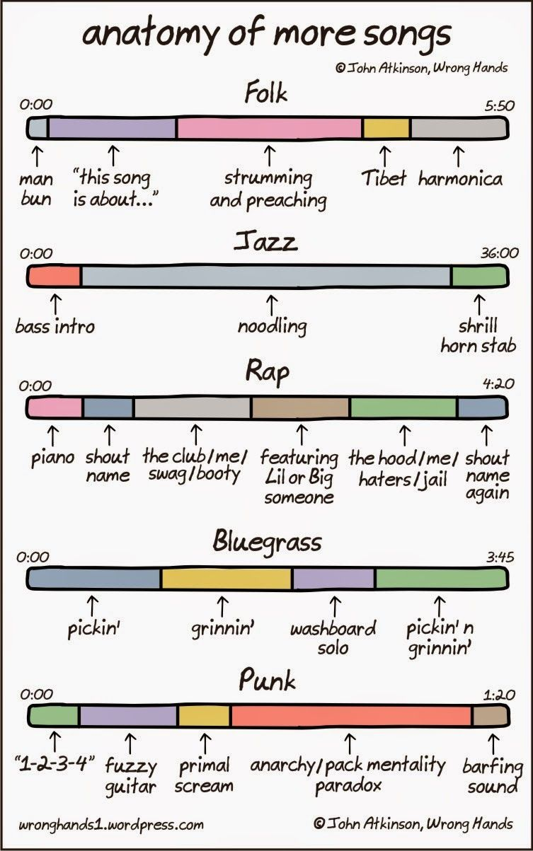 Tech-media-tainment: Funny pop music diagrams | Music