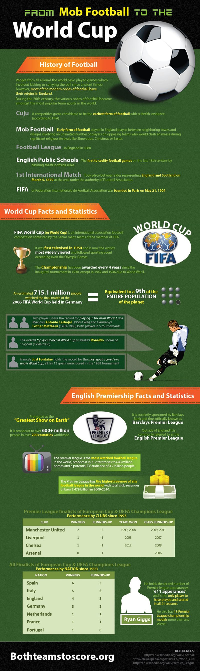 Football Pitch Soccer Field Vocabulary In English Esl Esol Football Soccer Worldcup English Vocabulary Woodward English Learn English