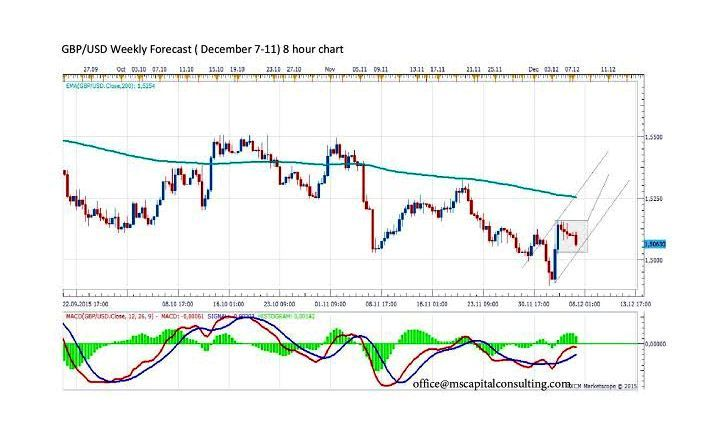 Forecast By Marius Ghisea Gbp Usd December 7 11 Gbp Usd