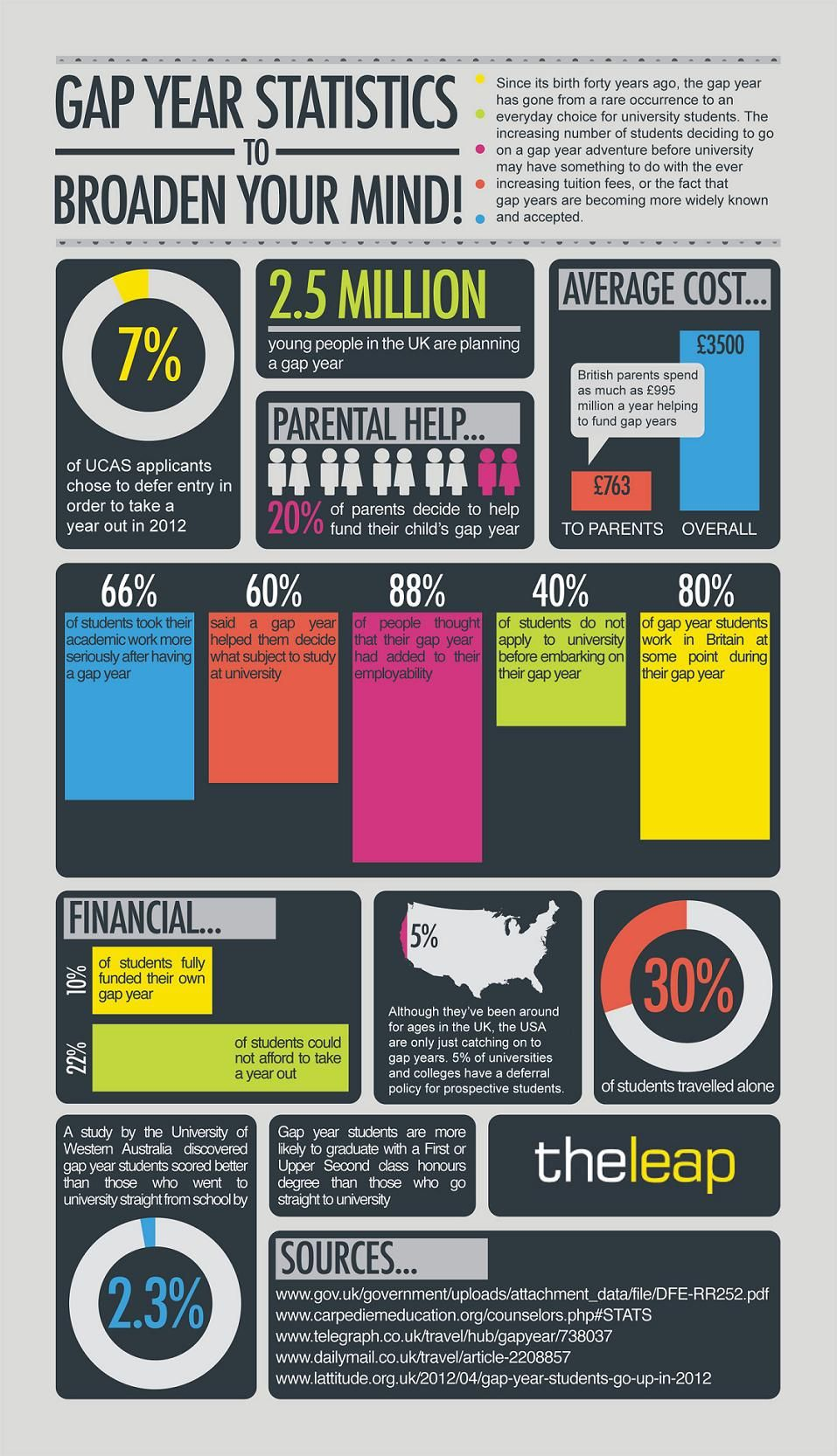 gap year statistics to broaden your mind  infographic