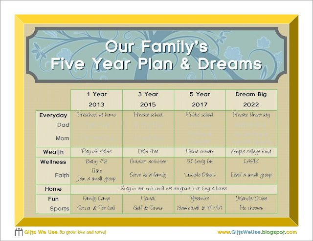 Future Career Plan Example Luxury My Future Is To Make And Execute