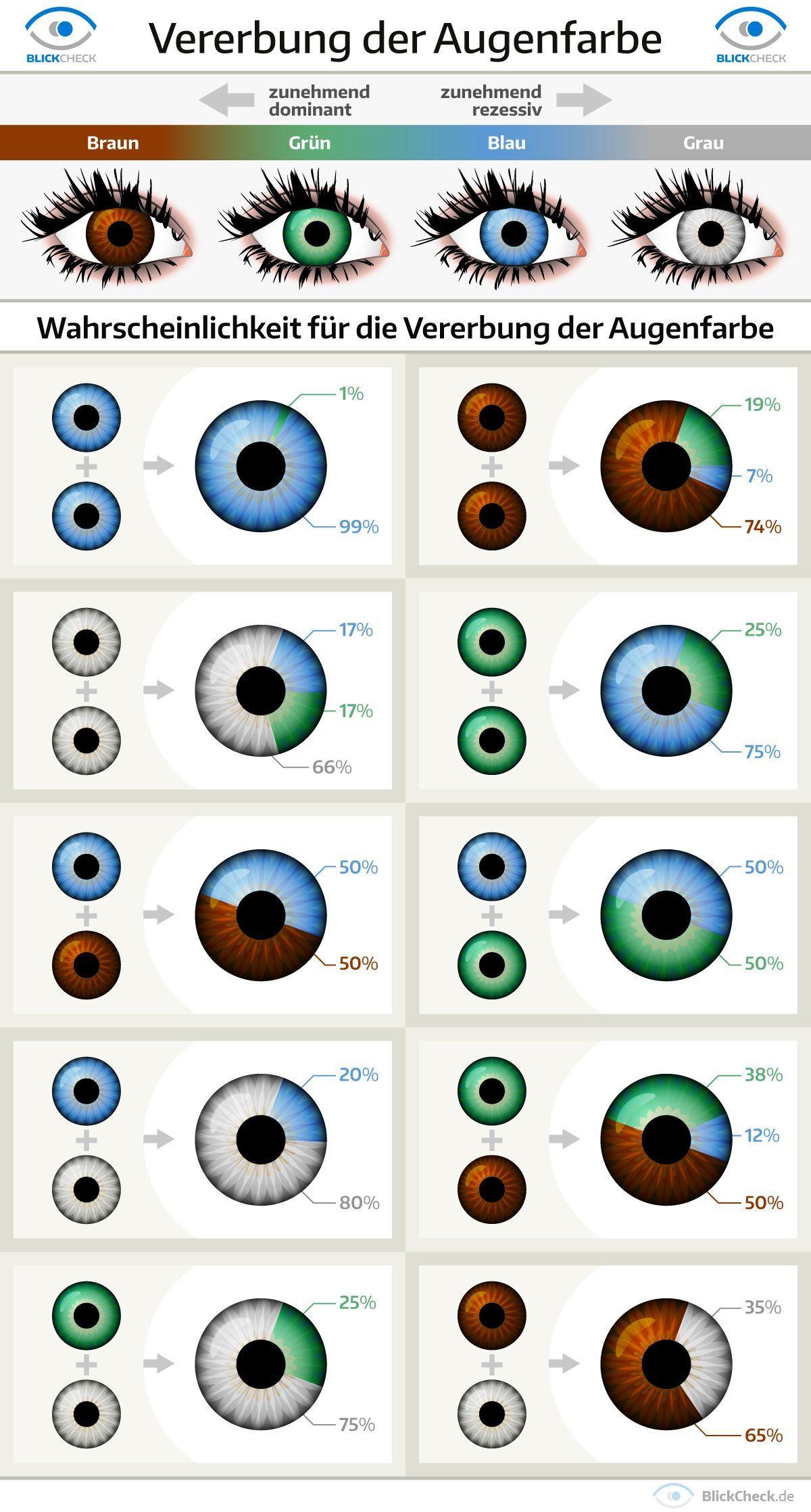 Woraus Sich Unsere Augenfarbe Ergibt Eye Color Chart Eye Color