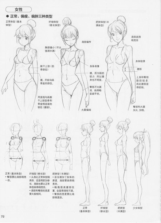 Anime girl anatomy for quarter view torso and side view full body in japanese but useful as reference