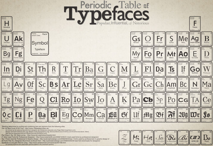 table of typefaces