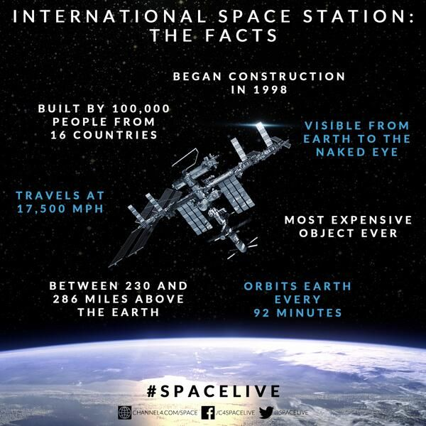 Facts about the International Space Station ISS spacex