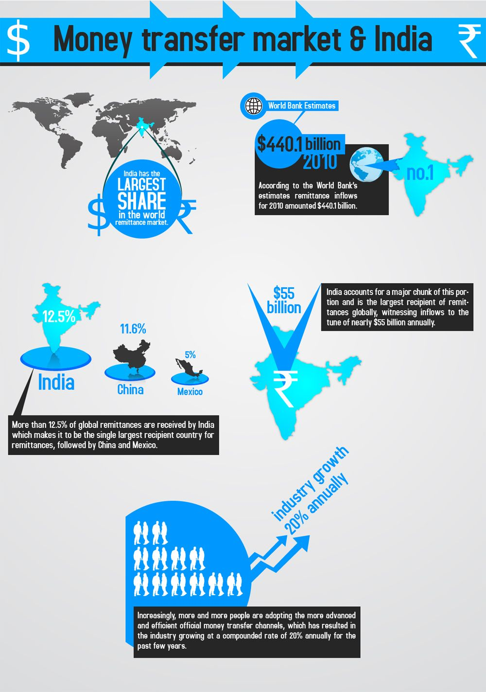 Money Transfer Market and India. India has the largest share in the ...
