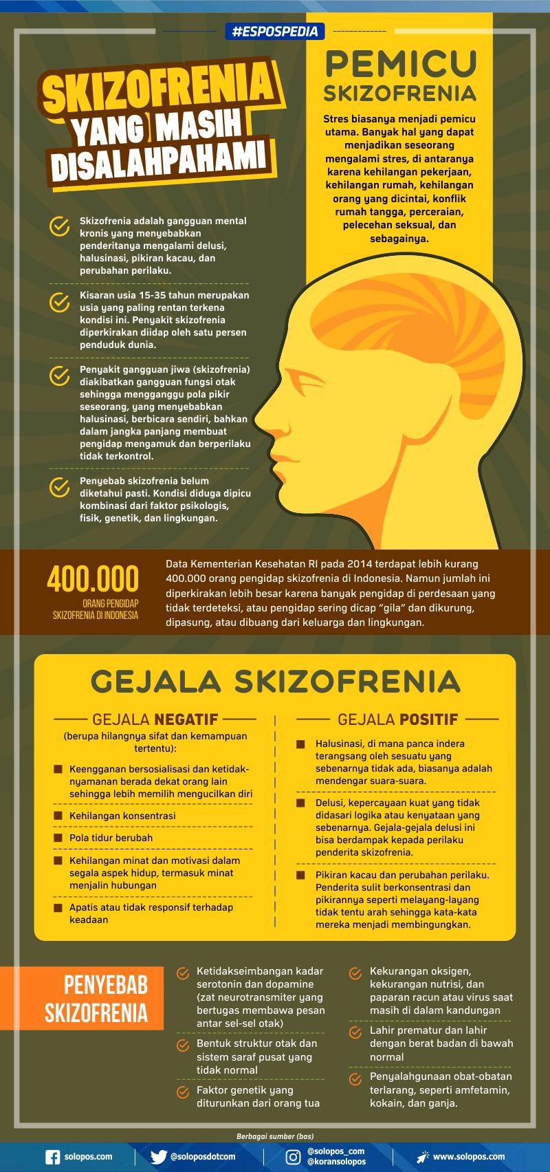 Skizofrenia Promosi Kesehatan Kesehatan Skizofrenia