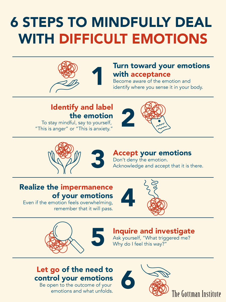 Six steps to mindfully deal with difficult emotions