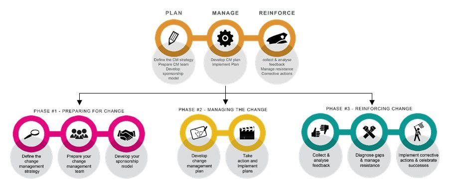 change model - Google Search Process Models Pinterest Change - change management plan