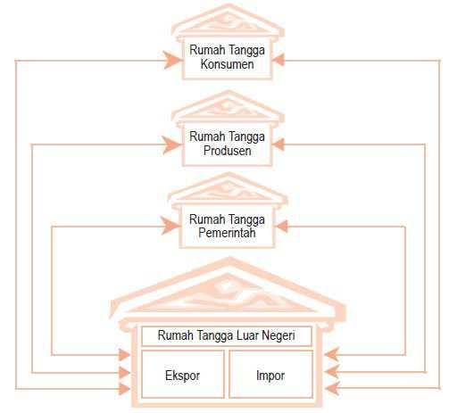Gambar diagram siklus interaksi antar pelaku kegiatan ...