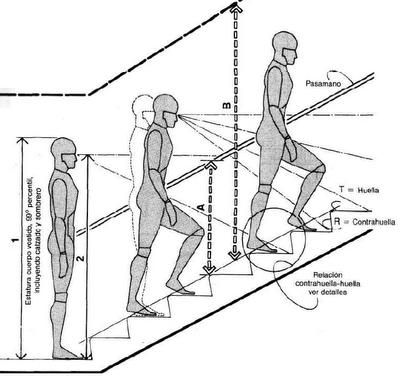 Muebles domoticos como dise ar escaleras medidas for Dimensiones de escaleras