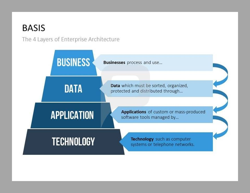 Enterprise Architecture Has Different Layers Which Are Included In