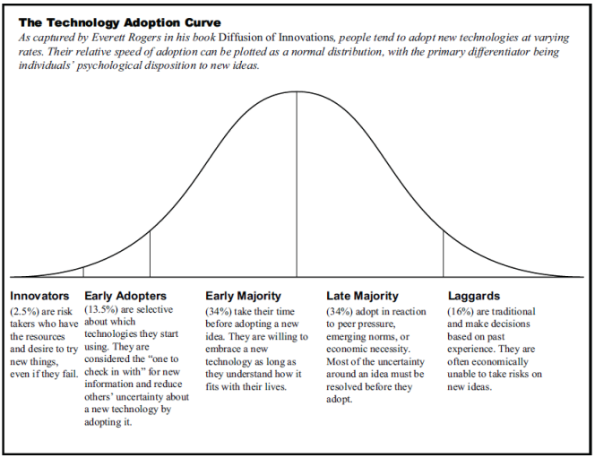 Image result for adoption curves technology