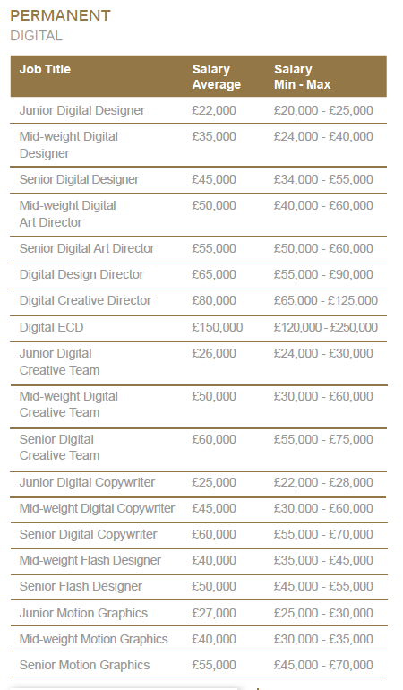 Creative Review  Are You Earning The Right Amount  Motion