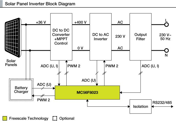 Solar Panel Inverter Block Diagram Solar Power And Sensor Based