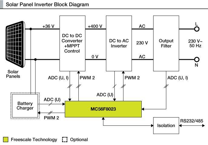 block diagram of solar energy brain structures and their functions system q5 sprachentogo de panel inverter power sensor based rh pinterest com