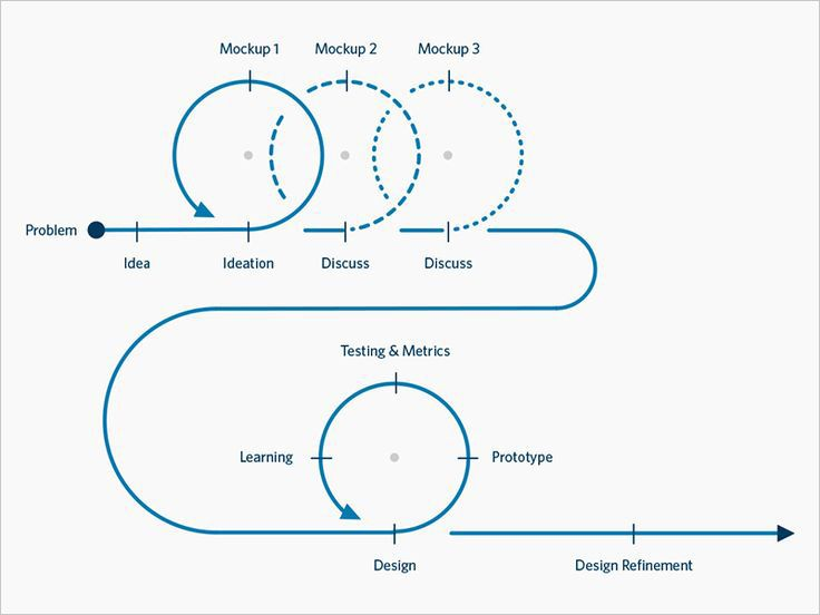 17 Best images about UX Design Process on Pinterest | Creative ...