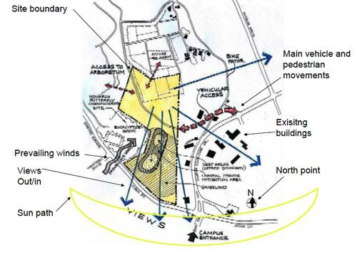 Architecture Site Analysis Guide Site Analysis Architecture Site Analysis Site Plan