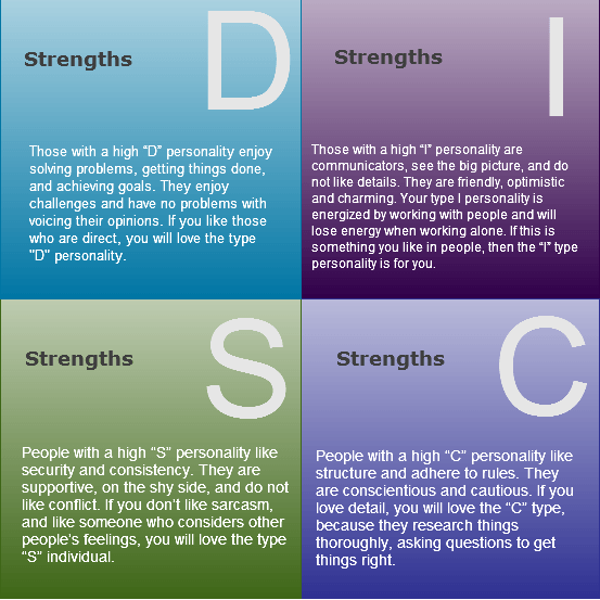 DISC Graphic | DISC | Personality types, Disc personality