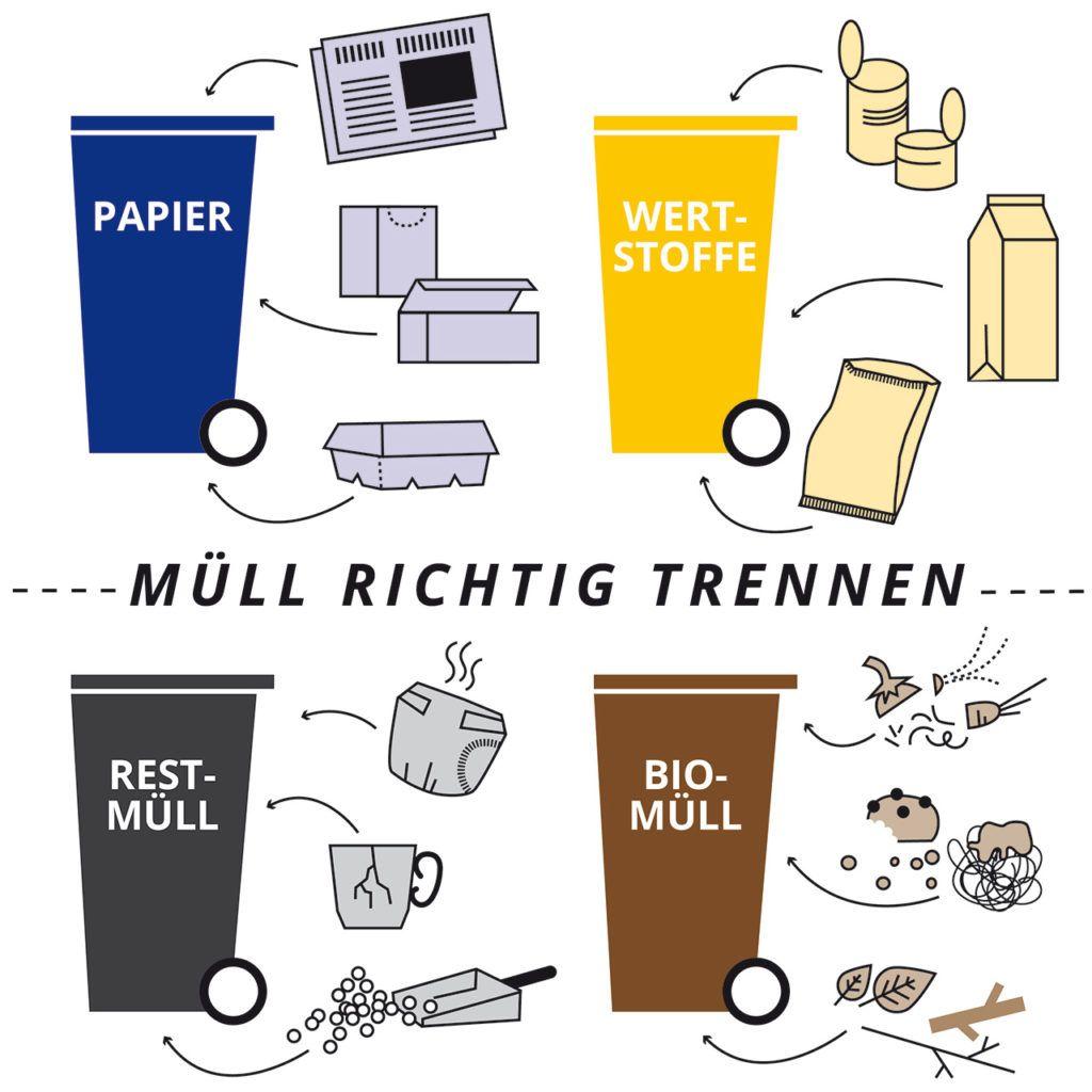 So trennst du deinen Müll richtig   Umwelterziehung, Müll ...