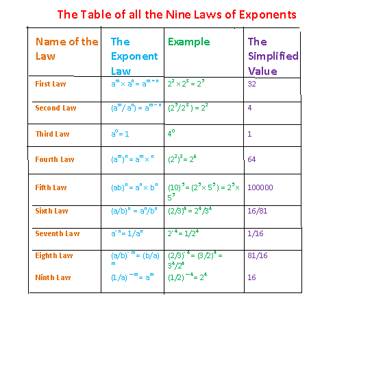 Laws Of Exponents Exponent Laws Exponents Math Formulas