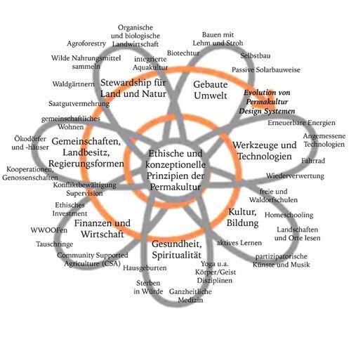 Was ist Permakultur? - Bachelorarbeit zum runterladen