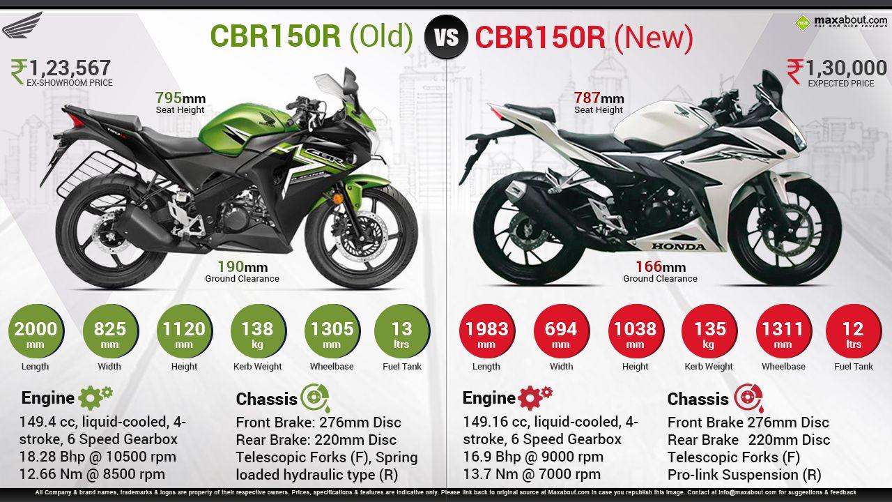 new honda cbr150r vs. old honda cbr150r | maxabout autos