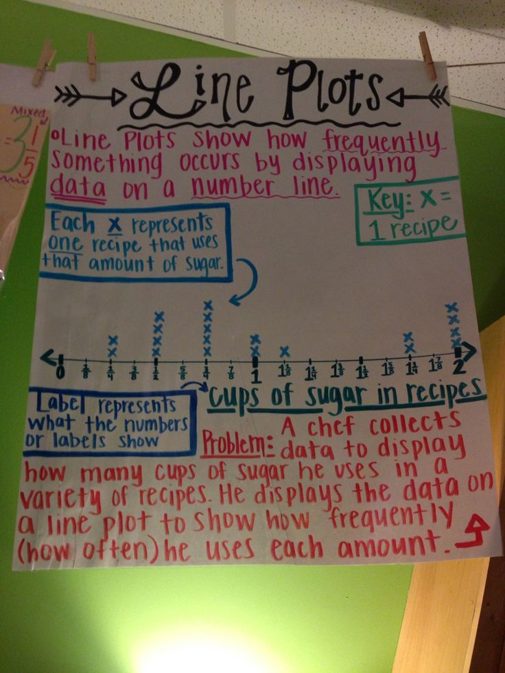 Common Core Th Grade Math Line Plot Anchor Chart  Math  Grade
