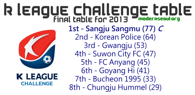 K League Challenge 2013 Table End Of The Season Afc Champions