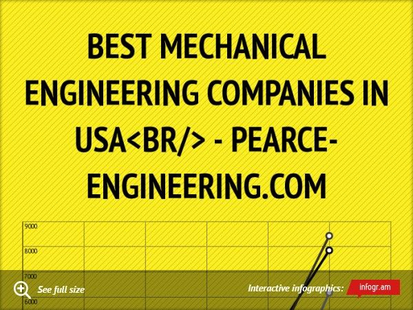 Infographic Best Mechanical Engineering Companies In Usa Pearce Engineering Com About Mechanical Engineering Companies Engineering Companies Engineering