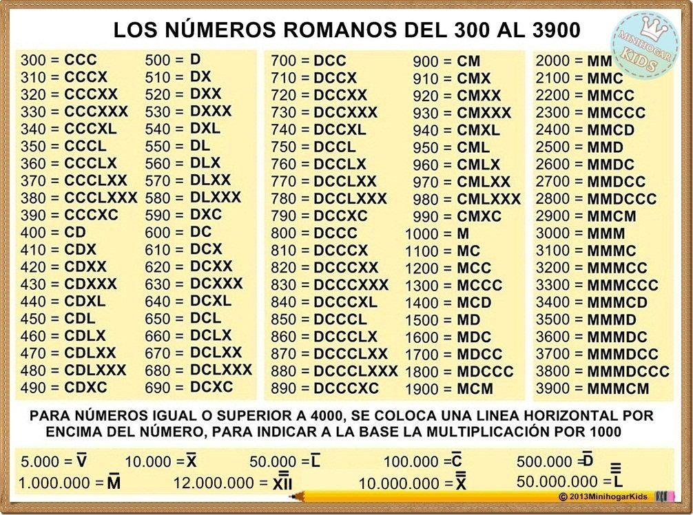 Estas Dos Tablas Son Muy Completas Para Estudiar Los Números Romanos
