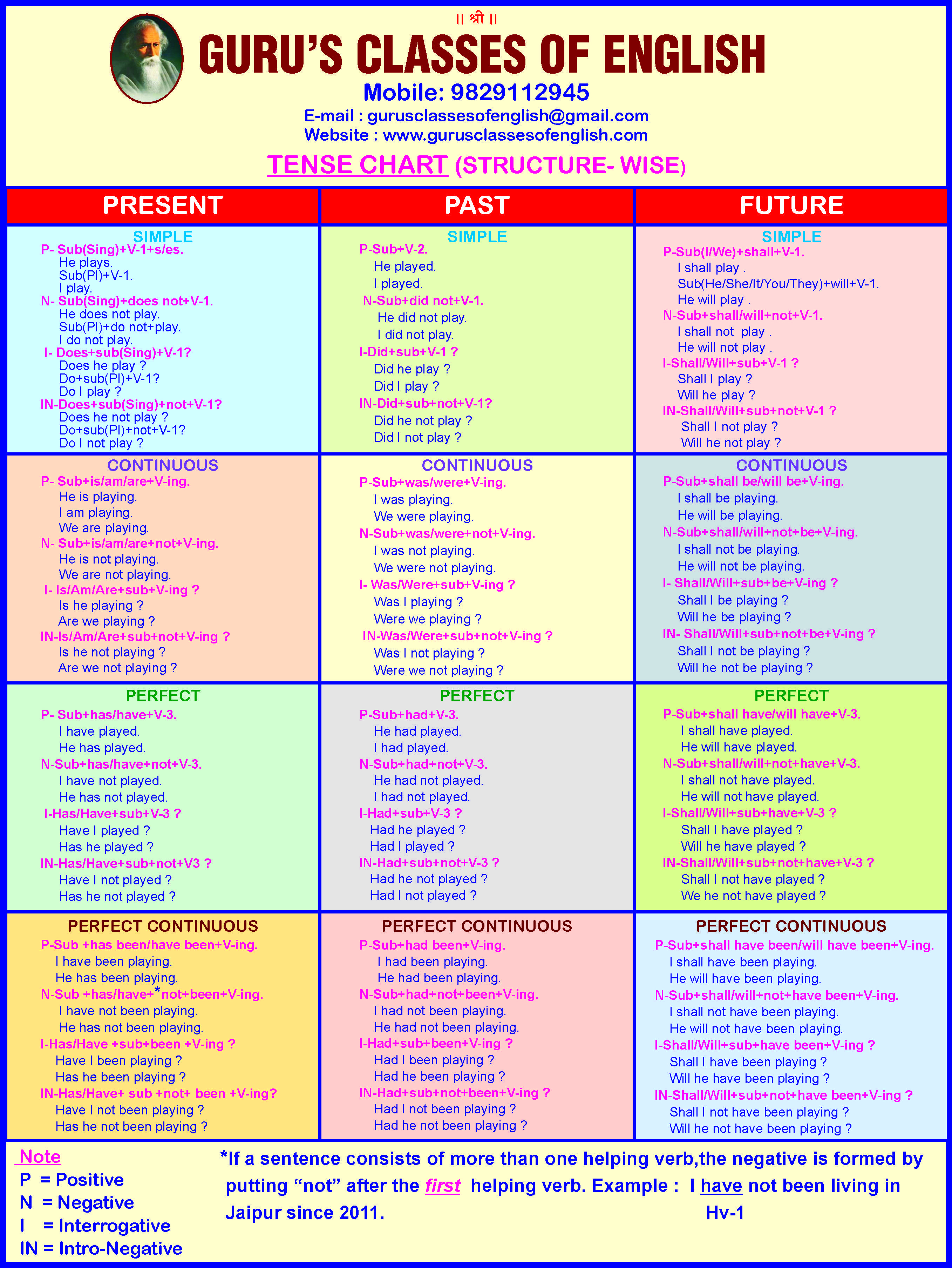 Tenses In English Grammar English Tenses Chart Sentences