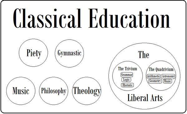 Classical Education More Than Just The Trivium The Liberal Arts Tradition Book Club Classical Education Liberal Arts Classical Homeschool