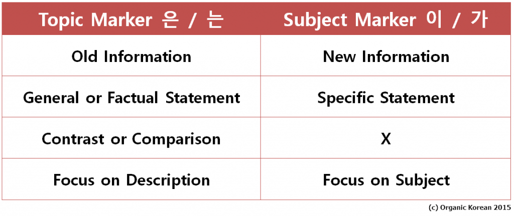 difference between subject and topic by Molly Moon