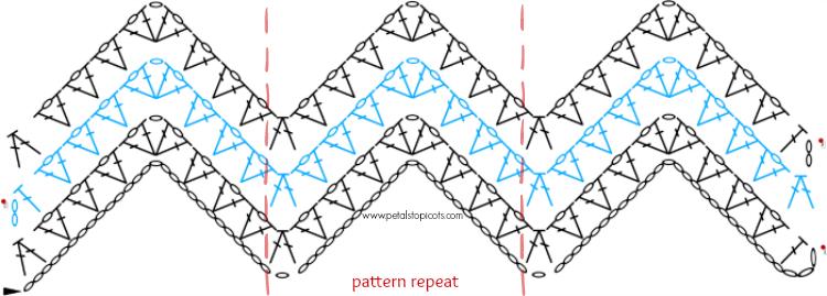 herhaal patroon