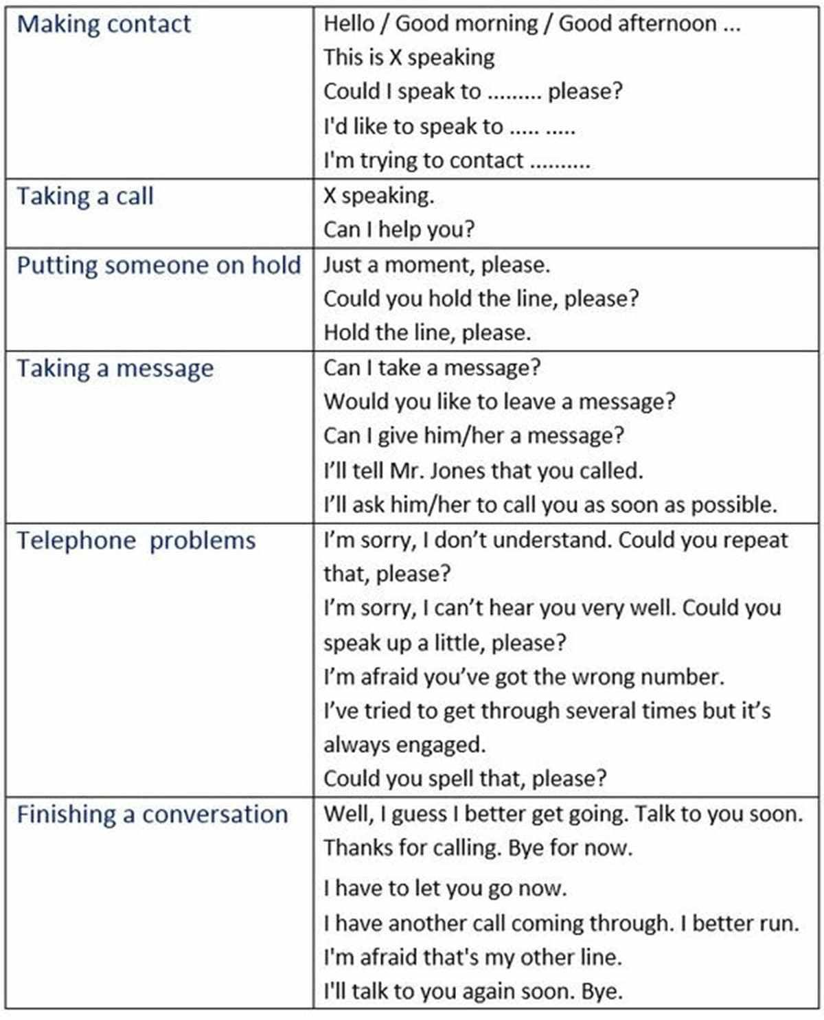 Useful Vocabulary And Phrasal Verbs For English Telephone