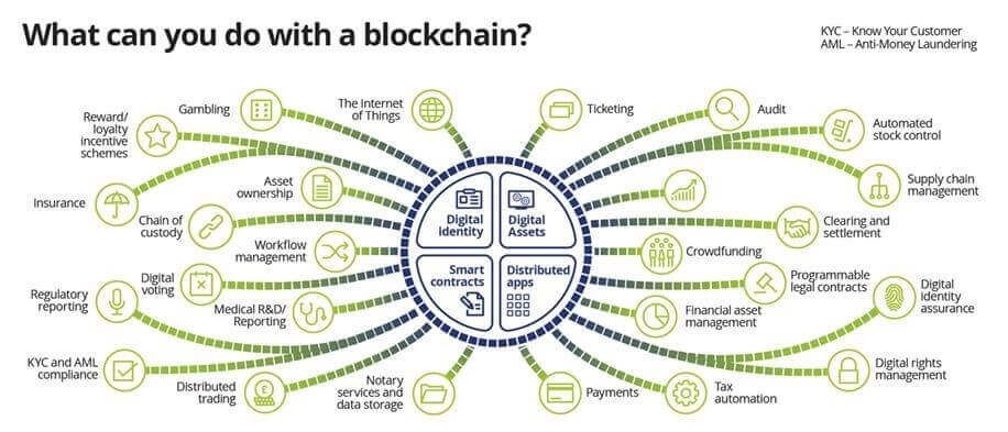 3 Major Industries That Blockchain Technology Is Changing Blockchain Blockchain Technology Technology