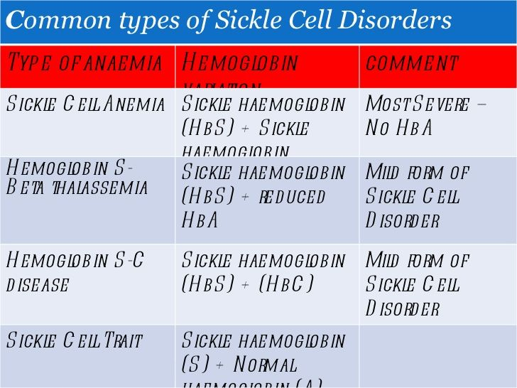 C ommon types of Sickle Cell Disorders Type of anaemia Hemoglobin ...