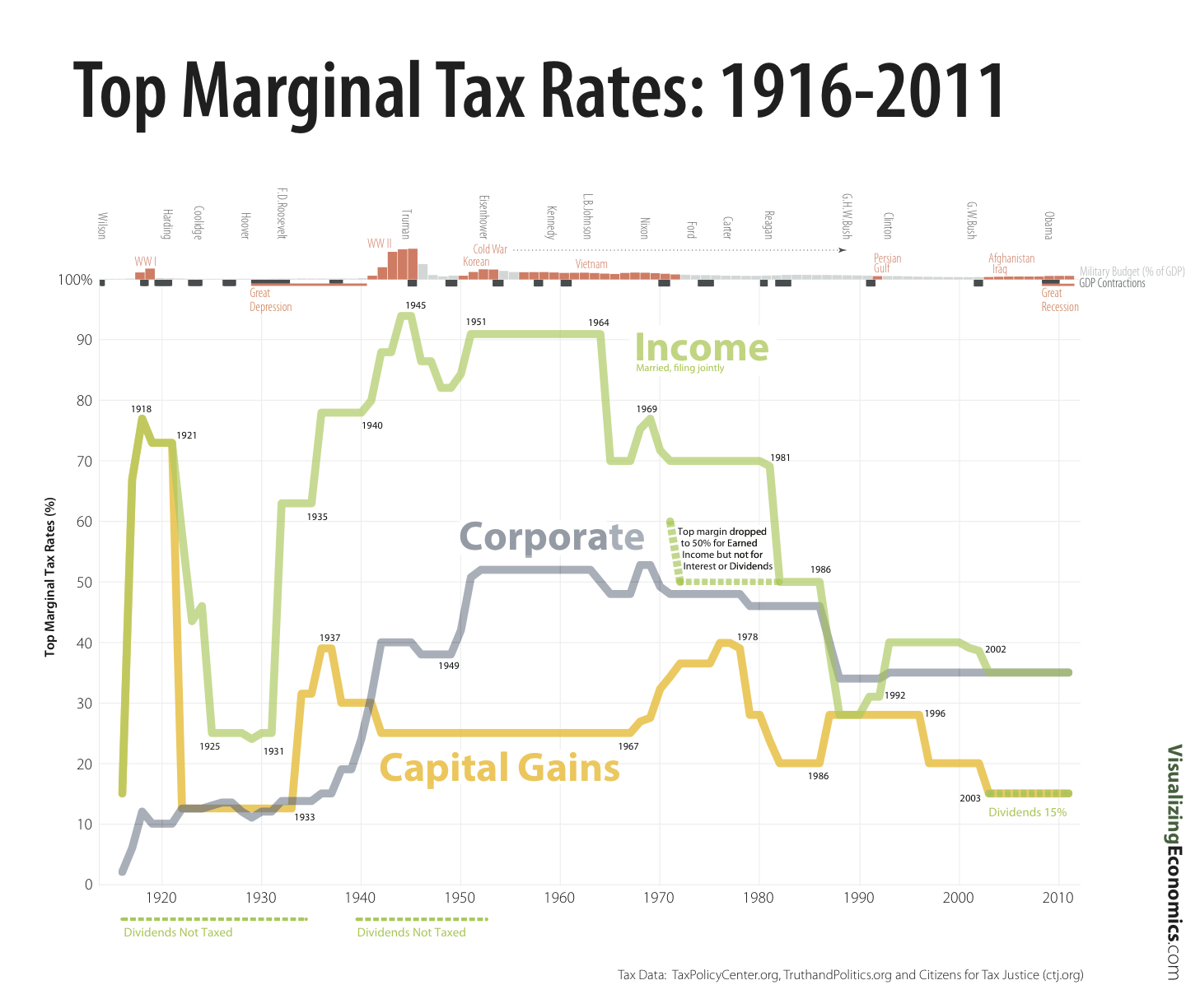 pledging to raise britains marginal tax rate Despite some personal income growth in the state that is probably going to be well over that 1%, and normally that 1%, normally, despite a flat rate income tax you should have had the progressivity, so if your personal income growth, the withholding growth in our income tax is usually higher.