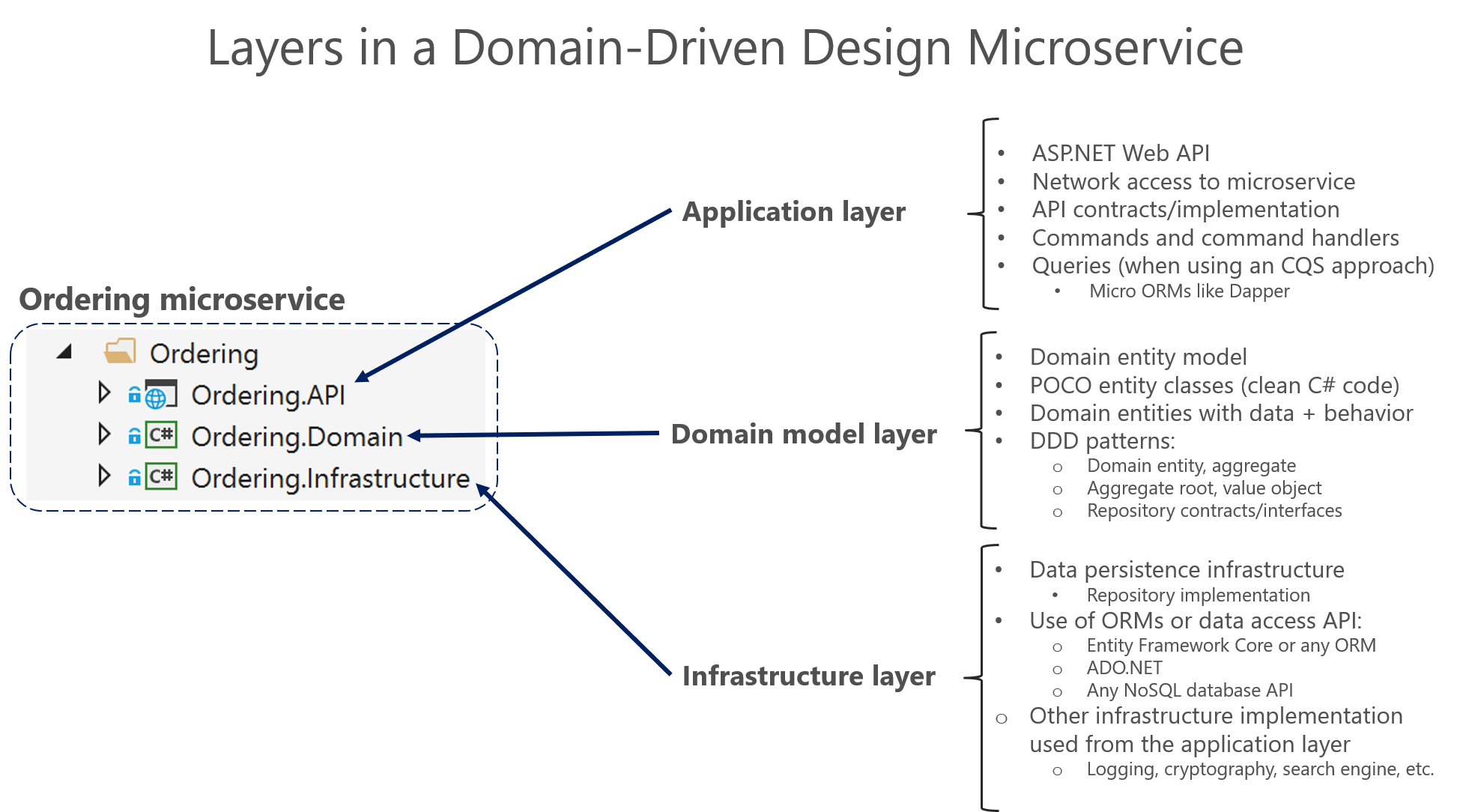 Designing a DDDoriented microservice Microsoft Docs