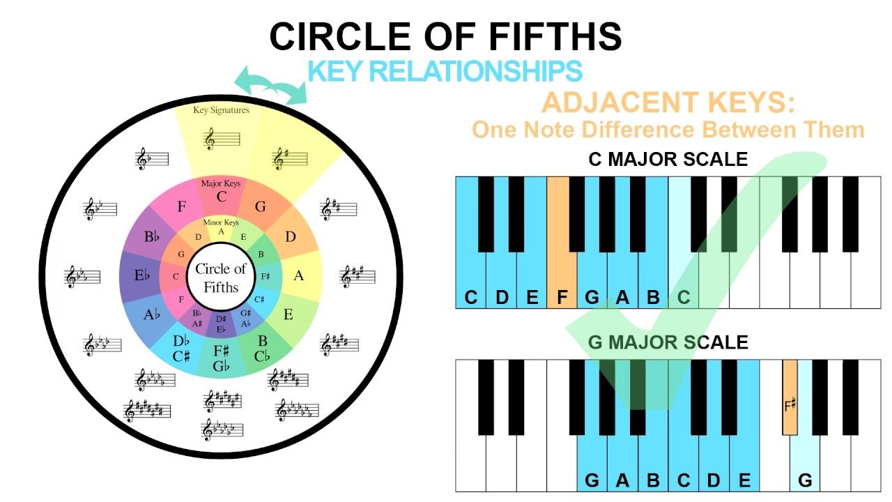 Mixed In Key Free Download For Mac(July 2019) Circle of