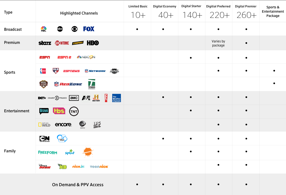 picture about Printable Xfinity Channel Guide named Xfinity® Channel Lineup and Television set Direct via Comcast comcast