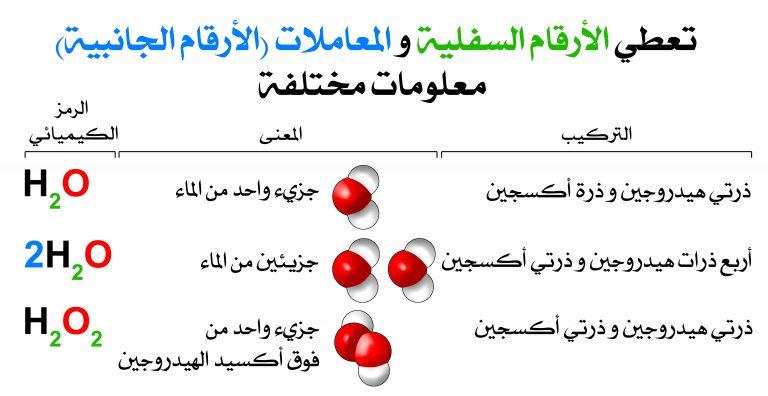 المعادلة الكيميائية Chemical Equation مصادر الكيمياء Math Science Math Equations