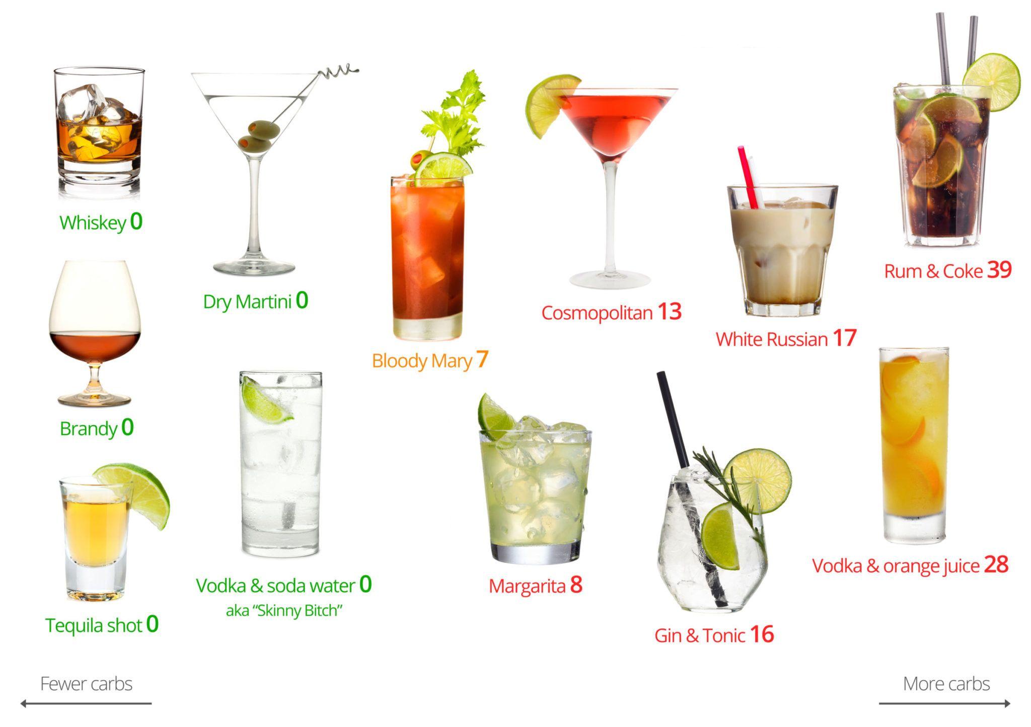 Какой алкоголь лучше всего выпить на диете