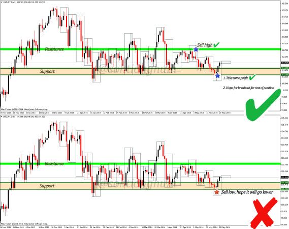 Best time frame for intraday forex trading